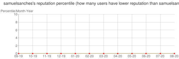 Percentile of samuelsanches's reputation that higher than others