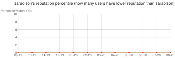 Percentile of saraolson's reputation that higher than others