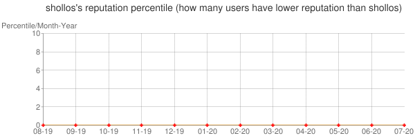 Percentile of shollos's reputation that higher than others