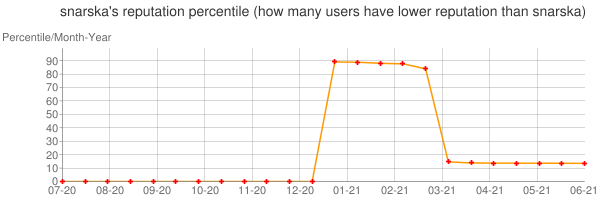 Percentile of snarska's reputation that higher than others