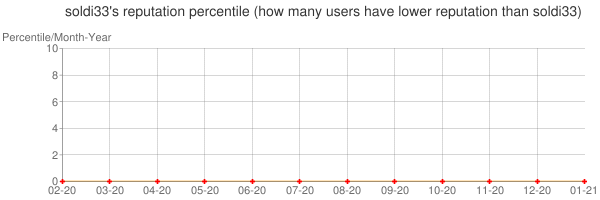 Percentile of soldi33's reputation that higher than others