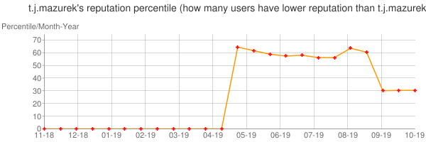 Percentile of t.j.mazurek's reputation that higher than others