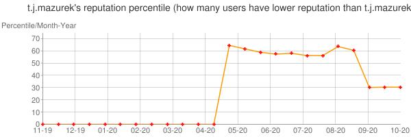 Percentile of t.j.mazurek's reputation that higher than others
