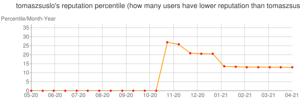 Percentile of tomaszsuslo's reputation that higher than others