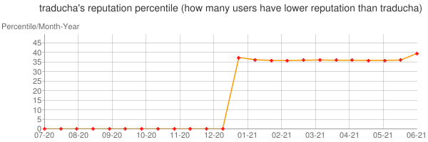 Percentile of traducha's reputation that higher than others