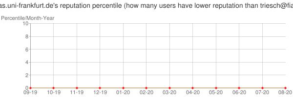 Percentile of triesch@fias.uni-frankfurt.de's reputation that higher than others