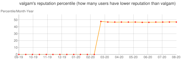 Percentile of valgam's reputation that higher than others