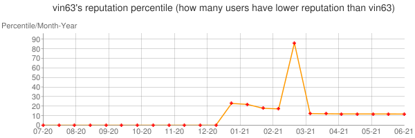 Percentile of vin63's reputation that higher than others