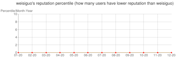 Percentile of weisiguo's reputation that higher than others