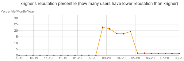 Percentile of xrigher's reputation that higher than others
