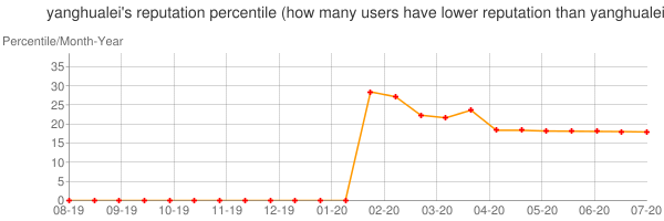 Percentile of yanghualei's reputation that higher than others