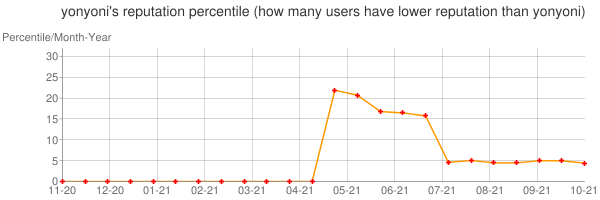 Percentile of yonyoni's reputation that higher than others