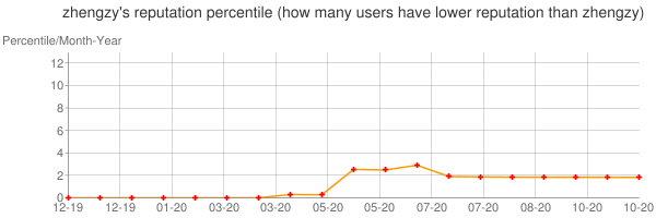 Percentile of zhengzy's reputation that higher than others