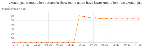 Percentile of zkostanjcar's reputation that higher than others