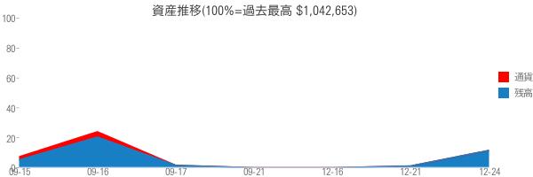 資産推移(100%=過去最高 $1,042,653)