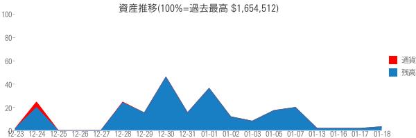 資産推移(100%=過去最高 $1,654,512)
