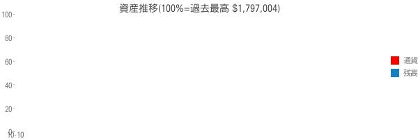 資産推移(100%=過去最高 $1,797,004)