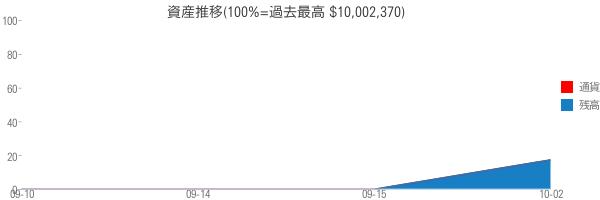 資産推移(100%=過去最高 $10,002,370)