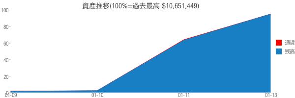 資産推移(100%=過去最高 $10,651,449)