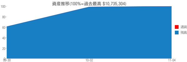資産推移(100%=過去最高 $10,735,304)