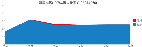 資産推移(100%=過去最高 $102,314,066)