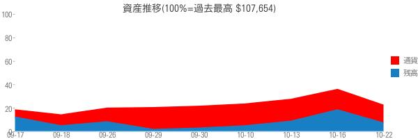 資産推移(100%=過去最高 $107,654)