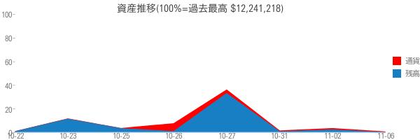 資産推移(100%=過去最高 $12,241,218)