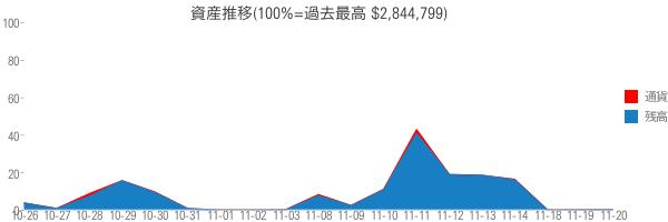 資産推移(100%=過去最高 $2,844,799)