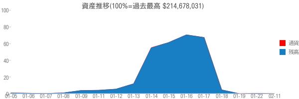 資産推移(100%=過去最高 $214,678,031)