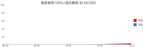 資産推移(100%=過去最高 $3,407,580)
