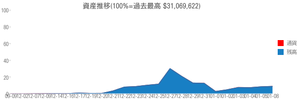 資産推移(100%=過去最高 $31,069,622)