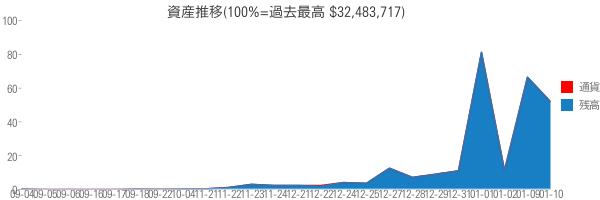 資産推移(100%=過去最高 $32,483,717)