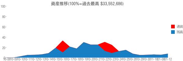資産推移(100%=過去最高 $33,552,686)