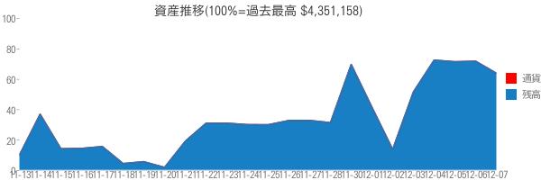 資産推移(100%=過去最高 $4,351,158)