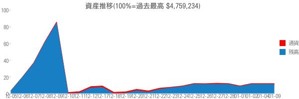 資産推移(100%=過去最高 $4,759,234)