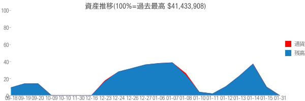 資産推移(100%=過去最高 $41,433,908)