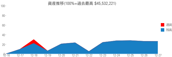 資産推移(100%=過去最高 $45,532,221)