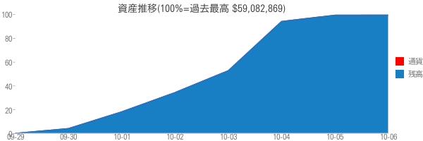 資産推移(100%=過去最高 $59,082,869)