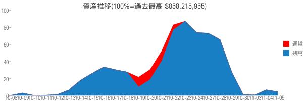 資産推移(100%=過去最高 $858,215,955)