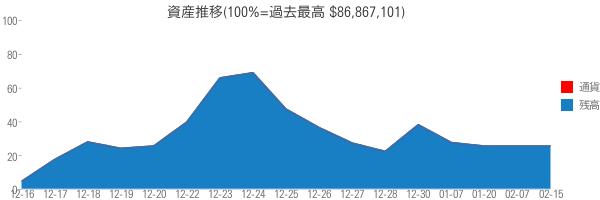 資産推移(100%=過去最高 $86,867,101)