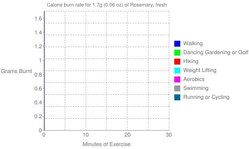 Exercise profile for 1.7g (0.06 oz) of Rosemary, fresh