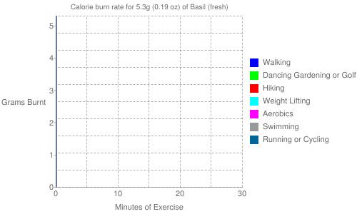 Exercise profile for 5.3g (0.19 oz) of Basil (fresh)