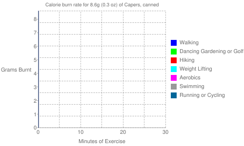 Exercise profile for 8.6g (0.3 oz) of Capers, canned