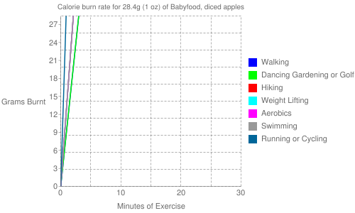 Exercise profile for 28.4g (1 oz) of Babyfood, diced apples