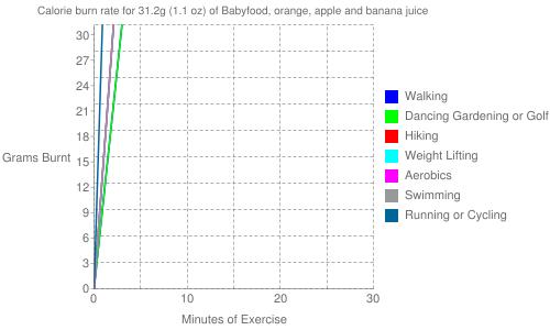 Exercise profile for 31.2g (1.1 oz) of Babyfood, orange, apple and banana juice