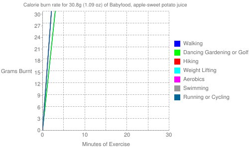 Exercise profile for 30.8g (1.09 oz) of Babyfood, apple-sweet potato juice