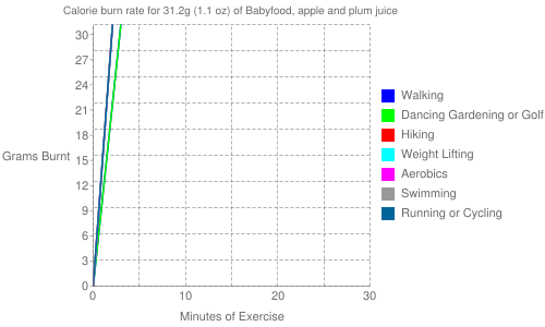 Exercise profile for 31.2g (1.1 oz) of Babyfood, apple and plum juice