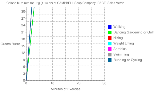 Exercise profile for 32g (1.13 oz) of CAMPBELL Soup Company, PACE, Salsa Verde