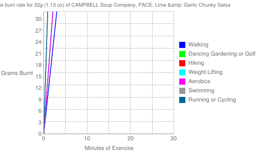 Exercise profile for 32g (1.13 oz) of CAMPBELL Soup Company, PACE, Lime & Garlic Chunky Salsa