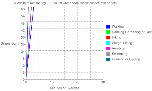 Exercise profile for 62g (2.19 oz) of Green snap beans (canned with no salt)